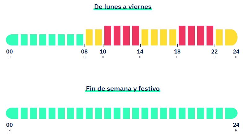 Lucera - Periodos energía tarifa 2.0TD