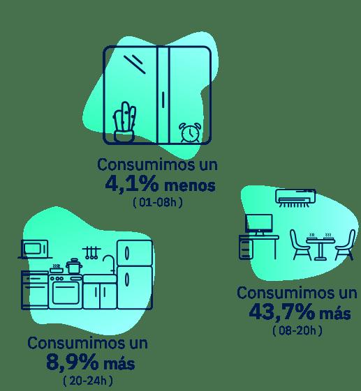 Lucera - Consumo energía
